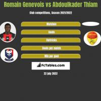 Romain Genevois vs Abdoulkader Thiam h2h player stats