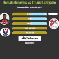 Romain Genevois vs Arnaud Luzayadio h2h player stats