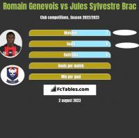 Romain Genevois vs Jules Sylvestre Brac h2h player stats