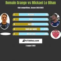Romain Grange vs Mickael Le Bihan h2h player stats