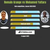 Romain Grange vs Mohamed Yattara h2h player stats