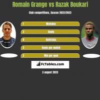Romain Grange vs Razak Boukari h2h player stats
