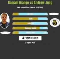 Romain Grange vs Andrew Jung h2h player stats