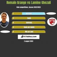 Romain Grange vs Lamine Ghezali h2h player stats