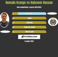 Romain Grange vs Haissem Hassan h2h player stats