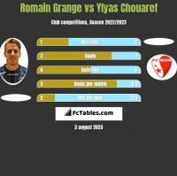 Romain Grange vs Ylyas Chouaref h2h player stats