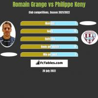 Romain Grange vs Philippe Keny h2h player stats