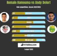 Romain Hamouma vs Andy Delort h2h player stats