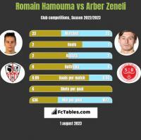 Romain Hamouma vs Arber Zeneli h2h player stats
