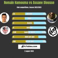 Romain Hamouma vs Assane Diousse h2h player stats