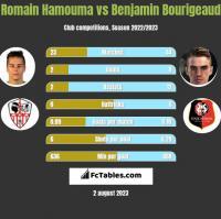 Romain Hamouma vs Benjamin Bourigeaud h2h player stats