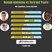 Romain Hamouma vs Bertrand Traore h2h player stats