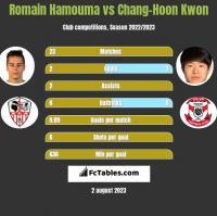 Romain Hamouma vs Chang-Hoon Kwon h2h player stats
