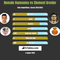 Romain Hamouma vs Clement Grenier h2h player stats