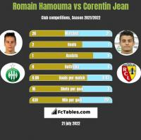 Romain Hamouma vs Corentin Jean h2h player stats