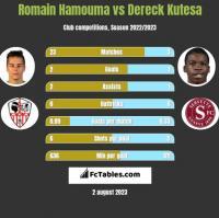 Romain Hamouma vs Dereck Kutesa h2h player stats