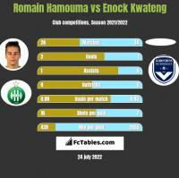 Romain Hamouma vs Enock Kwateng h2h player stats