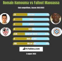 Romain Hamouma vs Faitout Maouassa h2h player stats