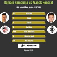 Romain Hamouma vs Franck Honorat h2h player stats