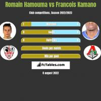 Romain Hamouma vs Francois Kamano h2h player stats