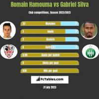 Romain Hamouma vs Gabriel Silva h2h player stats