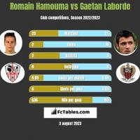 Romain Hamouma vs Gaetan Laborde h2h player stats