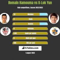 Romain Hamouma vs Il-Lok Yun h2h player stats
