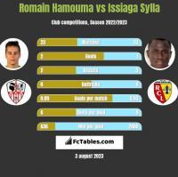 Romain Hamouma vs Issiaga Sylla h2h player stats