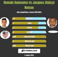 Romain Hamouma vs Jacques Alaixys Romao h2h player stats