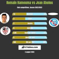 Romain Hamouma vs Jean Aholou h2h player stats