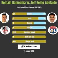 Romain Hamouma vs Jeff Reine-Adelaide h2h player stats