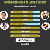 Romain Hamouma vs Jimmy Durmaz h2h player stats