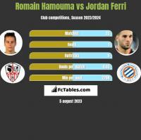 Romain Hamouma vs Jordan Ferri h2h player stats