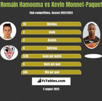 Romain Hamouma vs Kevin Monnet-Paquet h2h player stats