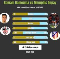 Romain Hamouma vs Memphis Depay h2h player stats
