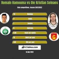 Romain Hamouma vs Ole Kristian Selnaes h2h player stats