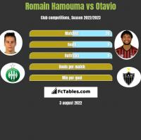 Romain Hamouma vs Otavio h2h player stats