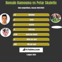 Romain Hamouma vs Petar Skuletic h2h player stats