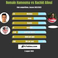 Romain Hamouma vs Rachid Alioui h2h player stats
