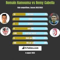Romain Hamouma vs Remy Cabella h2h player stats