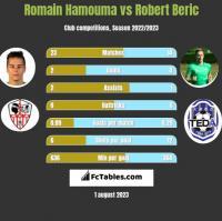 Romain Hamouma vs Robert Beric h2h player stats