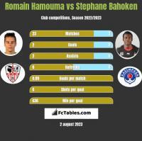 Romain Hamouma vs Stephane Bahoken h2h player stats