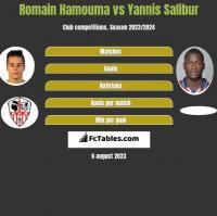 Romain Hamouma vs Yannis Salibur h2h player stats
