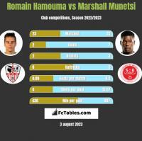 Romain Hamouma vs Marshall Munetsi h2h player stats