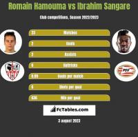 Romain Hamouma vs Ibrahim Sangare h2h player stats
