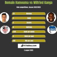 Romain Hamouma vs Wilfried Kanga h2h player stats
