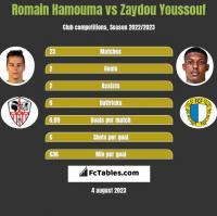 Romain Hamouma vs Zaydou Youssouf h2h player stats