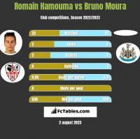 Romain Hamouma vs Bruno Moura h2h player stats