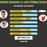 Romain Hamouma vs Jean-Philippe Krasso h2h player stats