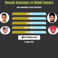 Romain Hamouma vs Mahdi Camara h2h player stats